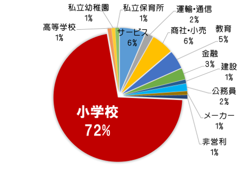 %e5%88%9d%e7%ad%89%e5%b0%b1%e8%81%b7%e3%83%87%e3%83%bc%e3%82%bf