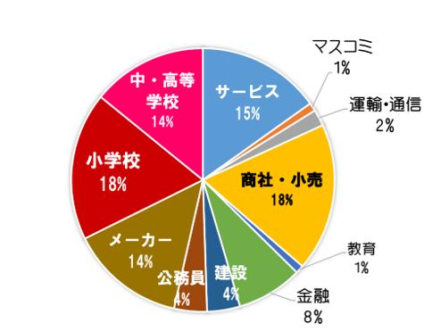 %e5%81%a5%e5%ba%b7%e5%b0%b1%e8%81%b7%e3%83%87%e3%83%bc%e3%82%bf