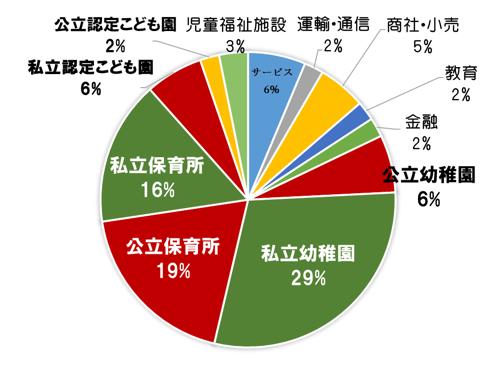 %e5%ad%90%e3%81%a9%e3%82%82%e5%b0%b1%e8%81%b7%e3%83%87%e3%83%bc%e3%82%bf