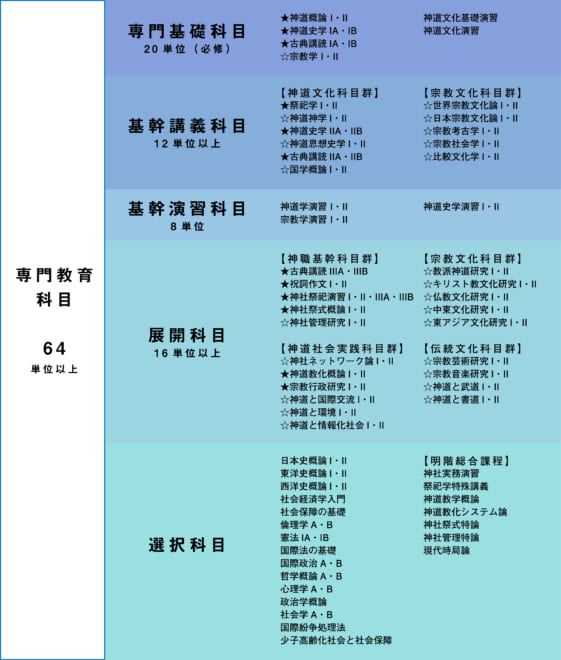 神道文化学部専門教育科目略図(平成31年度入学者用)